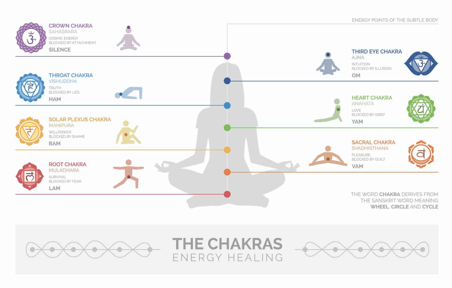 16ebb39491a8 Chakra Colors  Ultimate Guide to 7 Chakras and Their Meanings