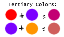 Tertiary Colors Come About When Mixing A Primary And Secondary Color Opening Up Many Different Shades Of Particular Essentially This Means That