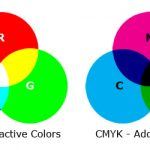 RGB and CMYK: A Brief Explanation of Color Systems